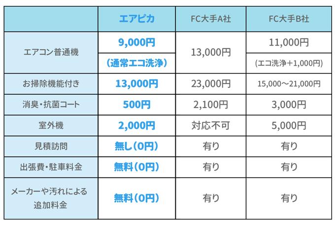 エアピカとFC大手A社・FC大手B社のエアコンクリーニング価格比較