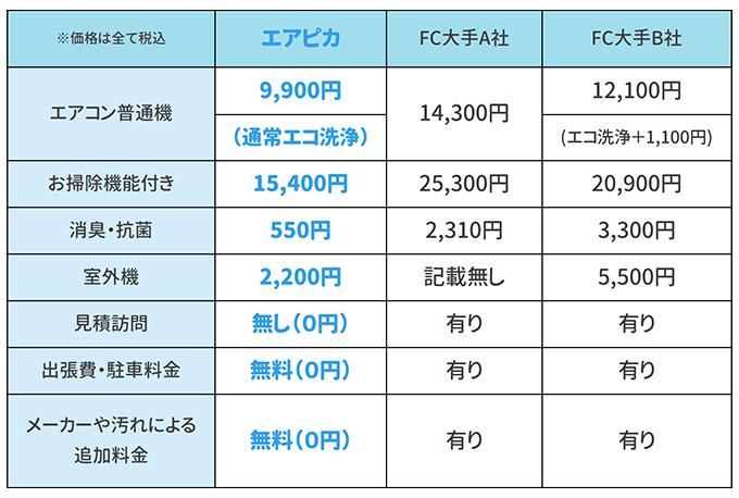 エアピカと大手エアコンクリーニング業者の価格比較