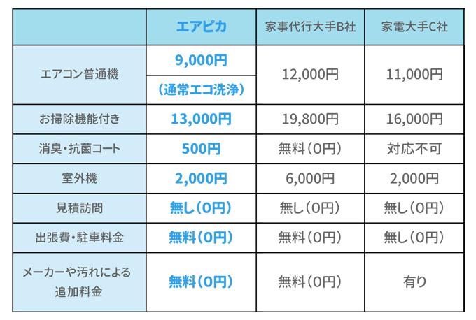 エアピカと家事代行大手B社・家事大手C社のエアコンクリーニング価格比較