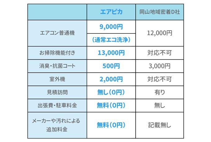 エアピカと岡山地域密着D社のエアコンクリーニング価格比較